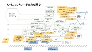 12-history-of-silicon-valley