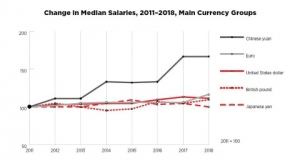 Median-salaries-20112018b