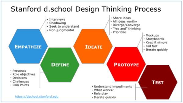 53-designthinking